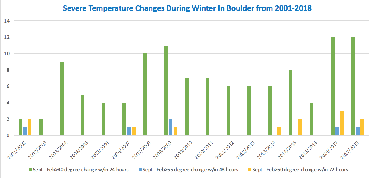 winter bee season temperature variation 2001-2018 boulder colorado