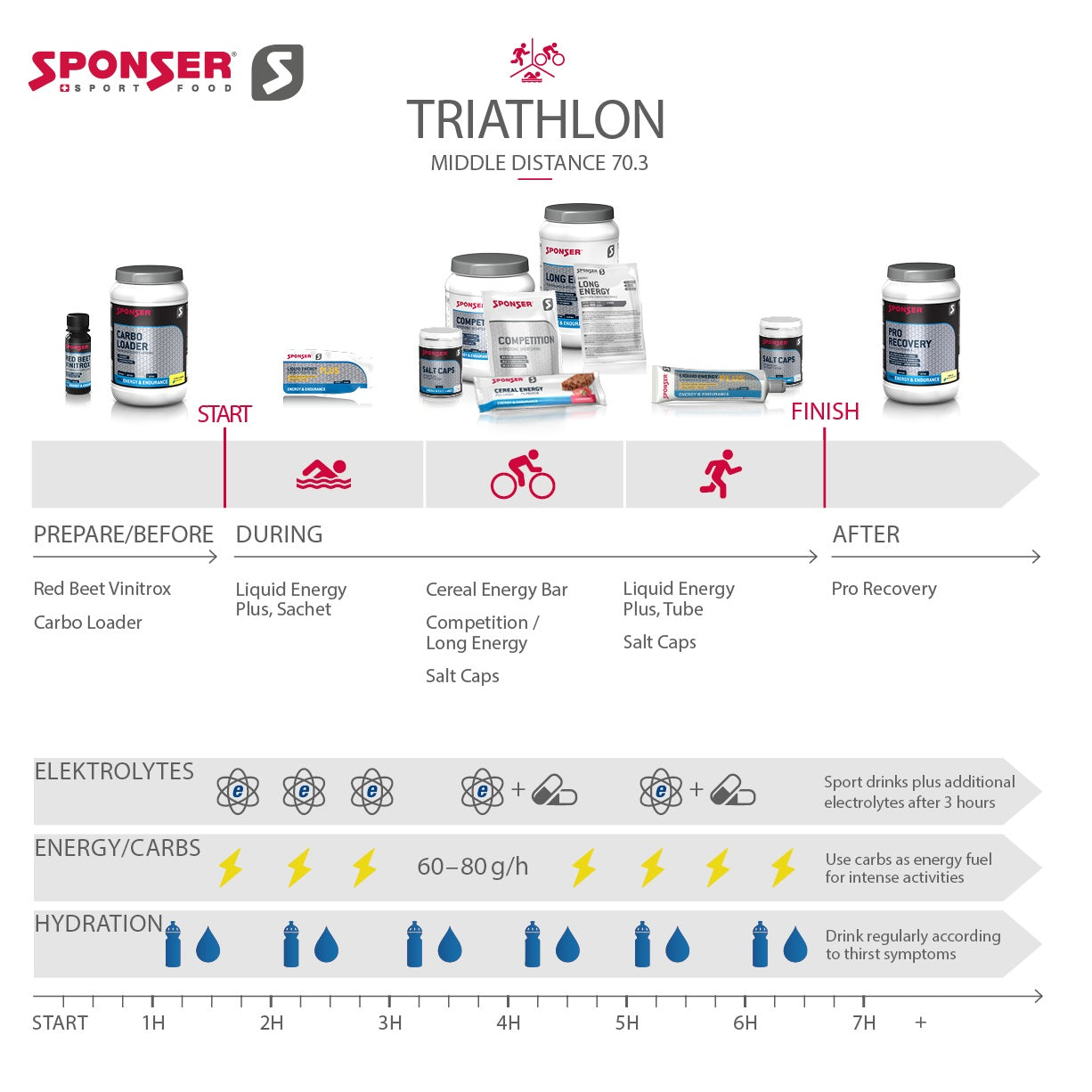 Pro Triathlete Ruedi Wild: This is my Nutrition strategy in middle distance / Ironman 70.3