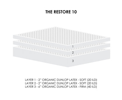 The Restore 10 Latex Mattress Vector