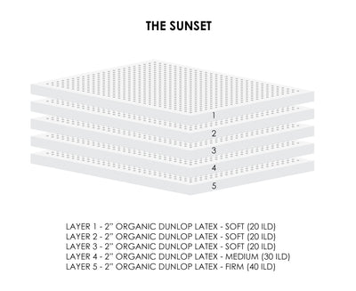 The Sunset Organic Latex Mattress Vector