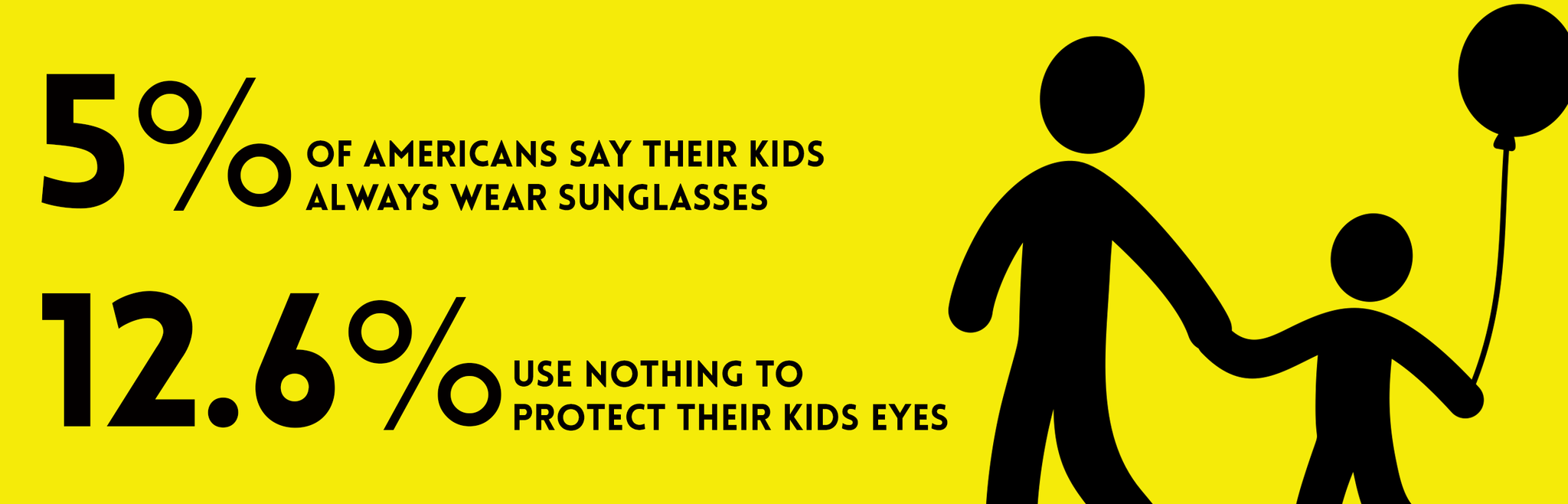 5 percent of americans say their kids wear sunglasses all the time, 12 percent says their kids use nothing
