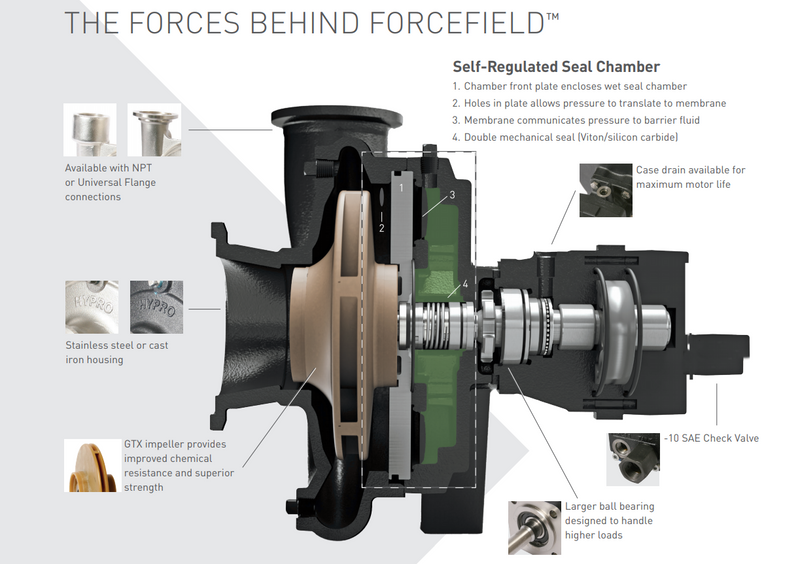 Force Field Wet Seal Centrifugal Pumps