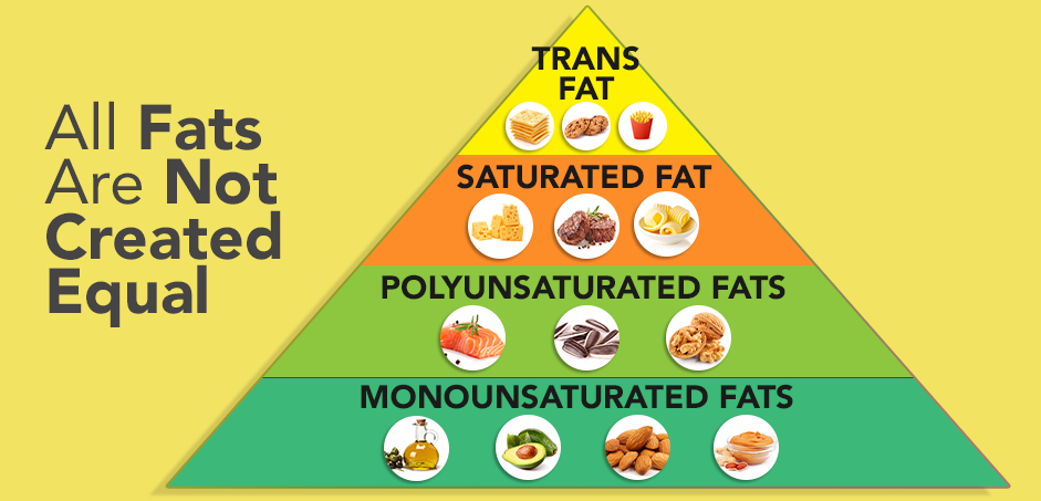 All Fats Are Not Created Equal
