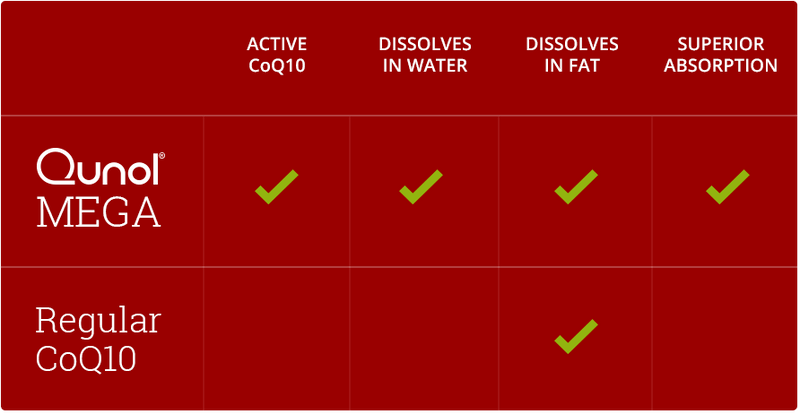 Qunol Mega is the active form of CoQ10, dissolves in water and fat, and has superior absorption compared to regular CoQ10.