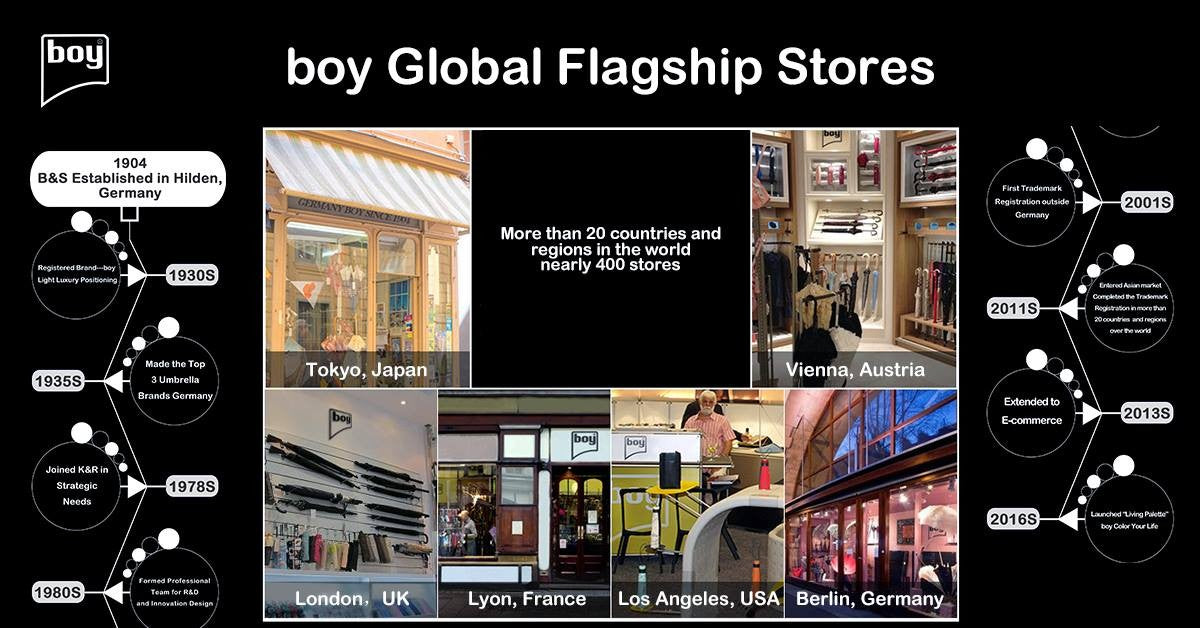 Boy Global Flagship Stores