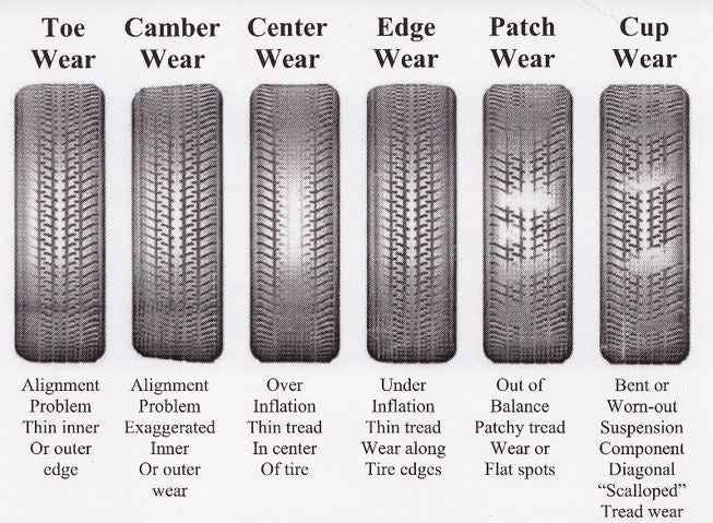 DO YOUR TYRES LOOK LIKE ANY OF THESE?
