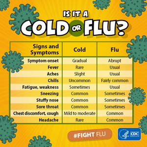 IS IT THE FLU OR COMMON COLD?