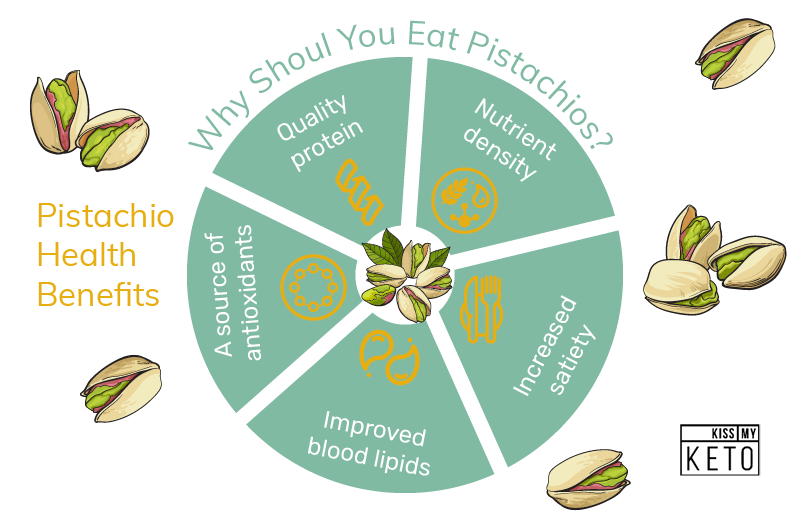 5 Ways to Celebrate 2019 National Pistachio Day on Keto_graphic_benefits of eating pistachios
