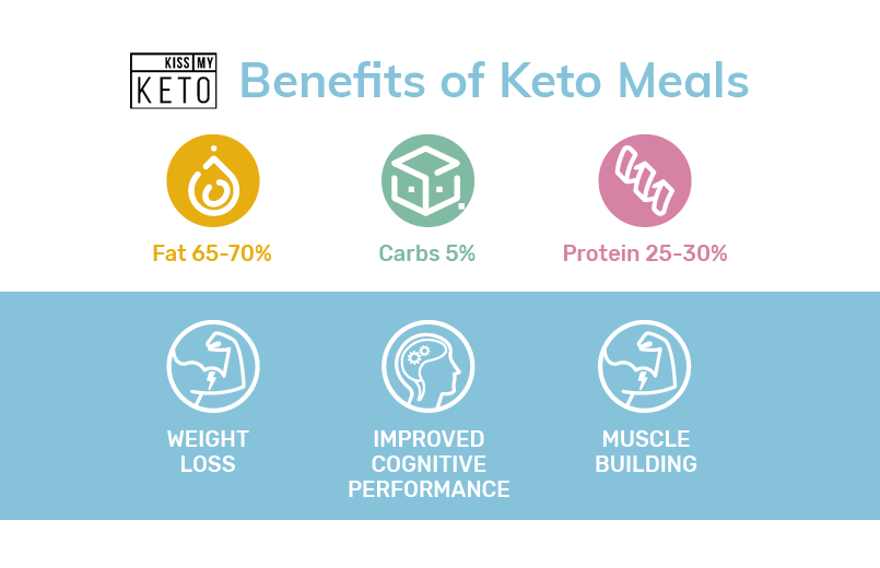7 Best Keto Meals For Keto Starters_graphic