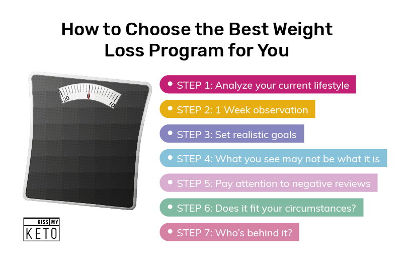 7 Weight Loss Programs You Must Try_graphic_Choose a Weight Loss Program
