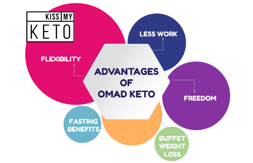 Advantages of OMAD Keto_infographic