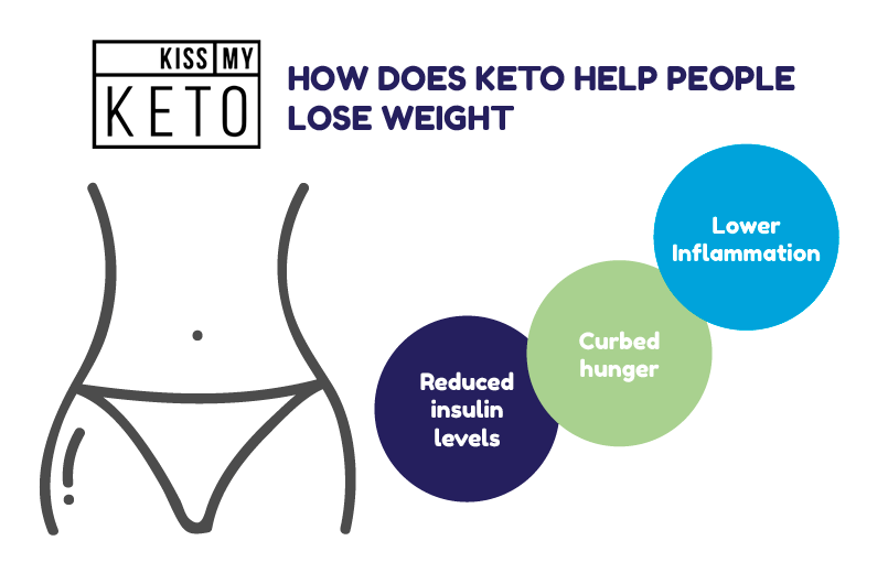 Benefits of Ketosis infographic 2
