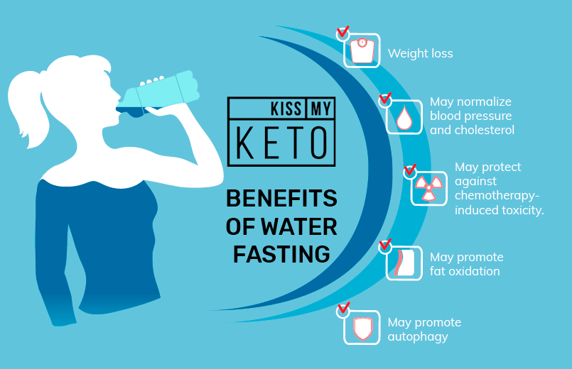 Benefits of drinking water Water Fasting Everything You Need to Know_infographic_2
