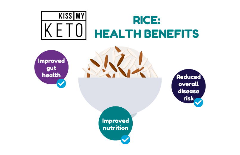 Carbs in Rice & Other Nutritional Info_infographic_1