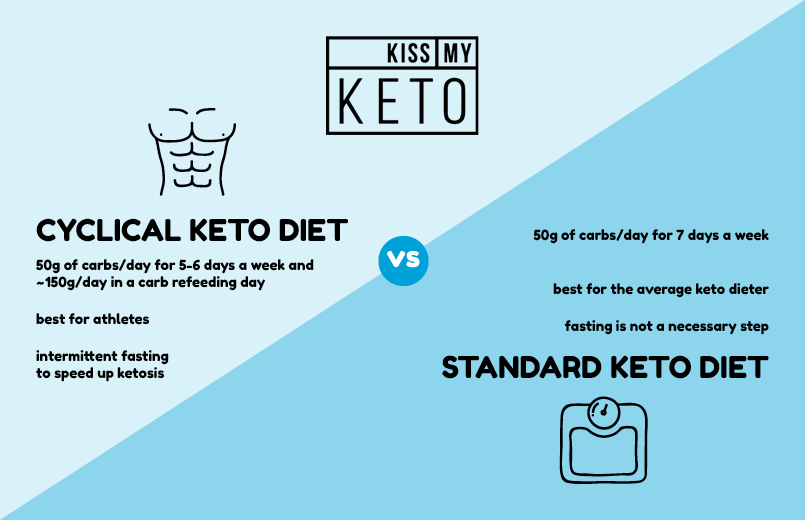 Ketogenic how diet cyclical to