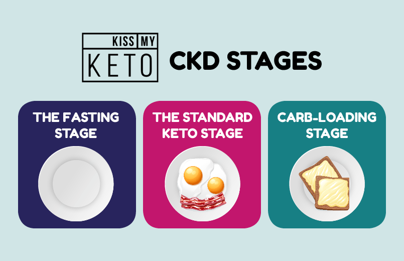 How to cyclical ketogenic diet