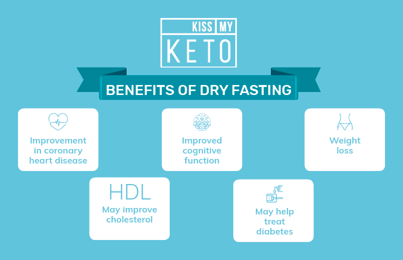Dry Fasting-The Complete Guide_infographic_2