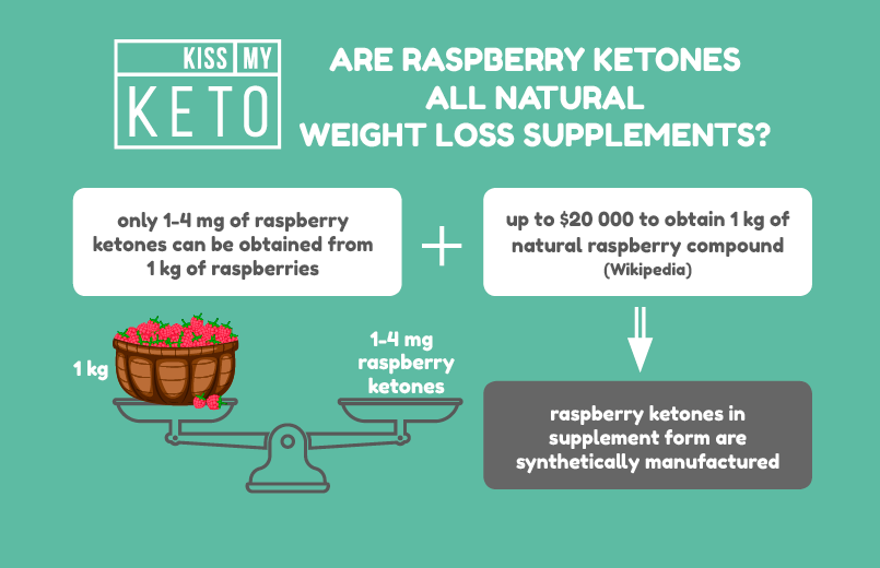 Everything You Need to Know About Raspberry Ketones_infographic_1