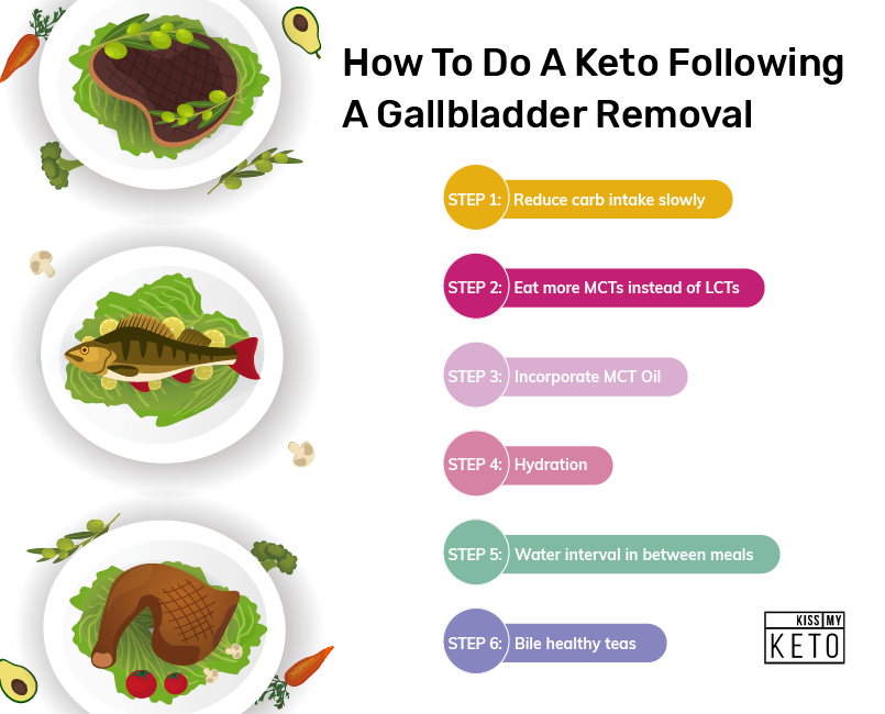 Following a Keto Diet Without Gallbladder_graphic 2_How To Do A Keto Following  A Gallbladder Removal