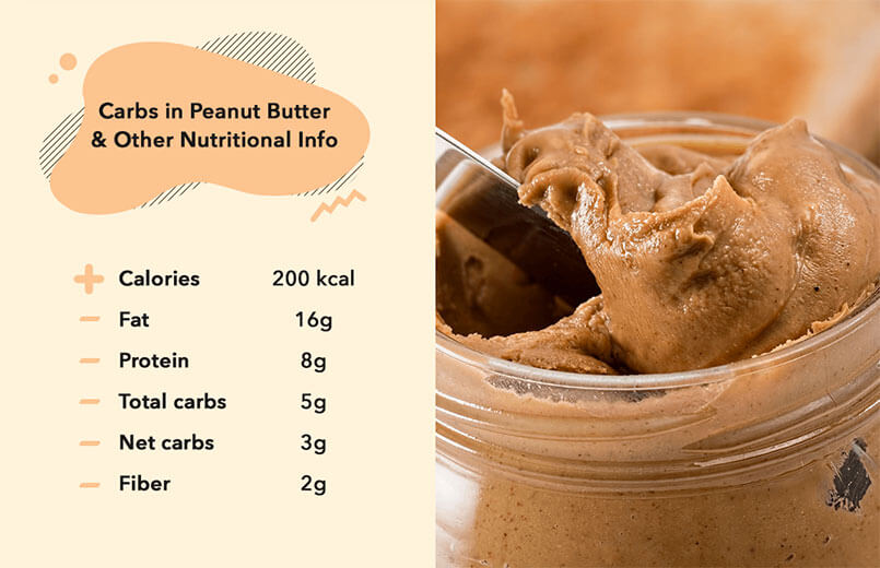 Carbs-in-Peanut-Butter-and-Other-Nutritional-Info