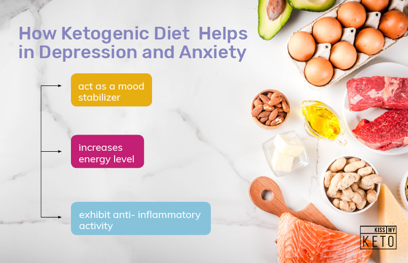 How Keto Diet Helps In Depression And Anxiety_How Ketogenic Diet Helps_graphic