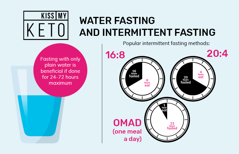 Water Fasting Everything You Need to Know_infographic_1