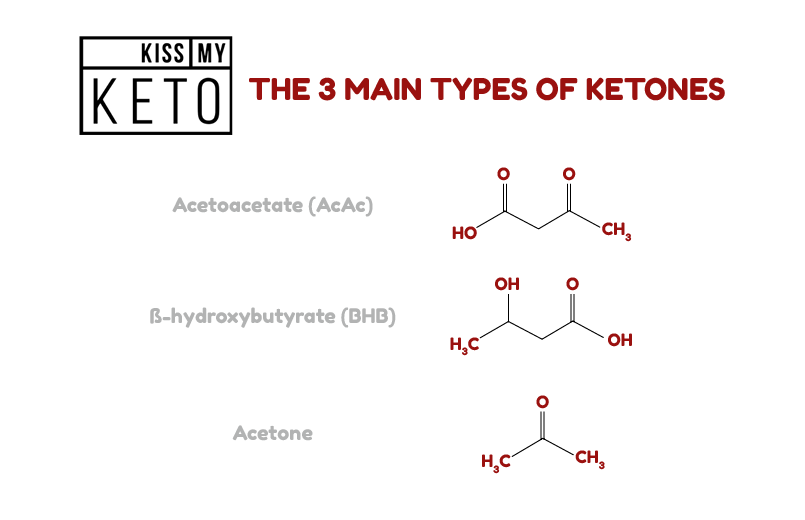 What are Ketones_the three types of ketones chemical formula_infographic_1