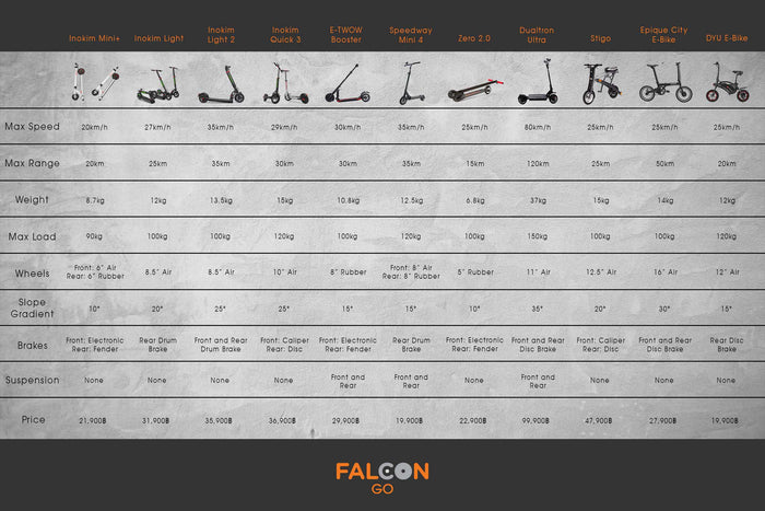 [INFOGRAPHIC] Compare between e-scooters and ebikes easily with this chart