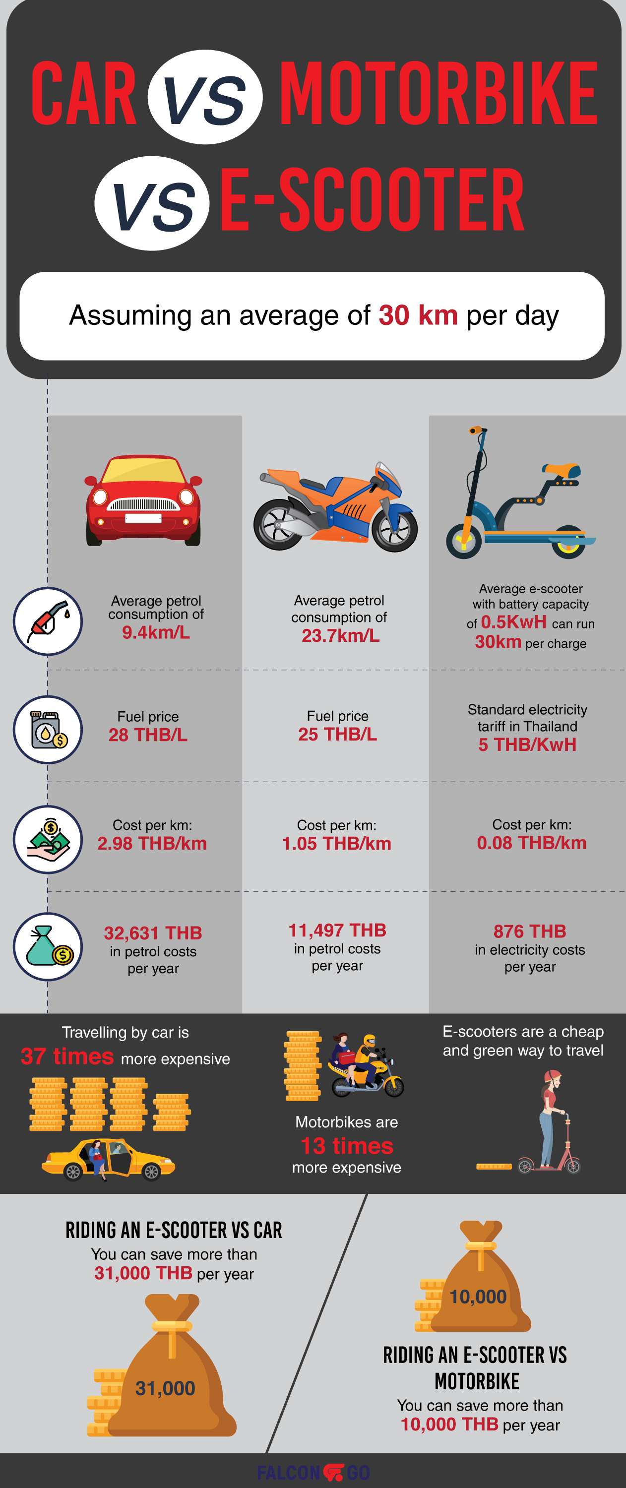 cost of car vs motorbike vs electric scooter