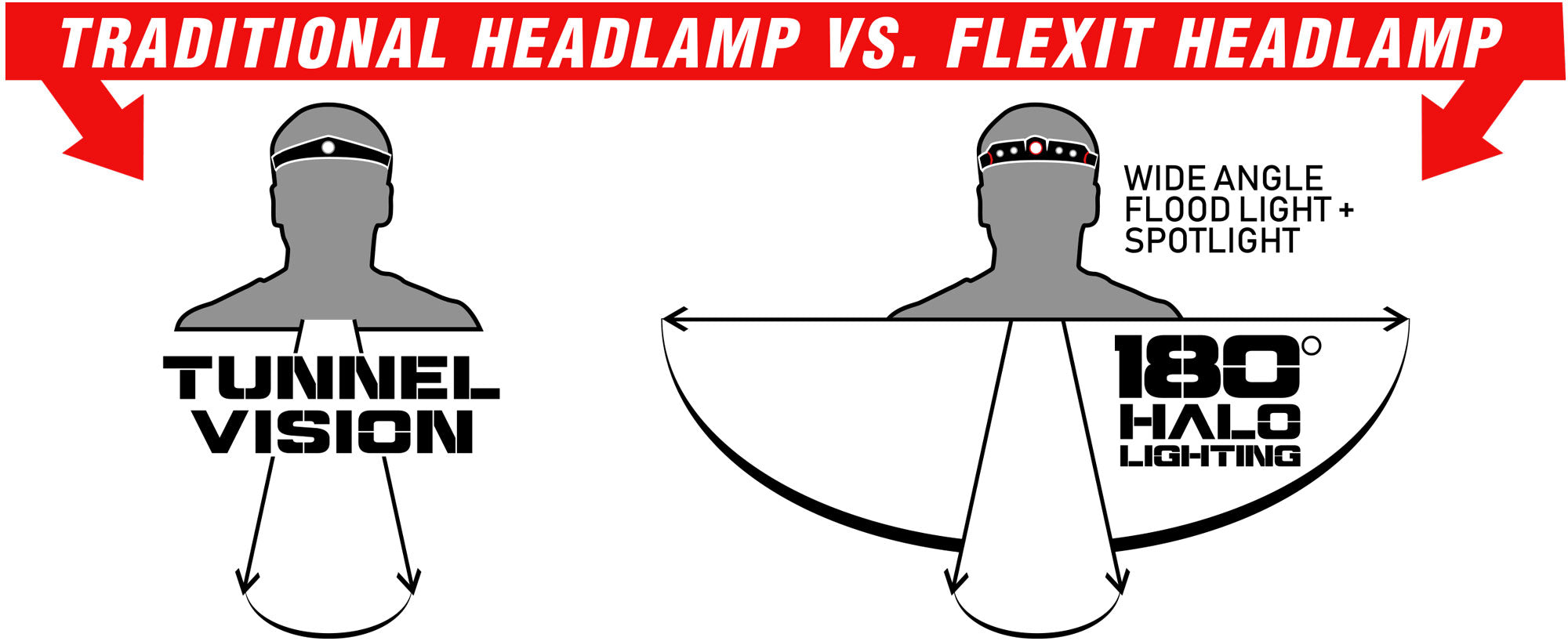 FLEXIT Headlamp 2.5 180 degree halo lighting