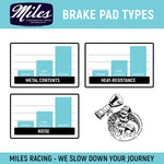 Miles Racing - Disc Brake Pads - Semi Metallic - Tektro Novela - ZEITBIKE