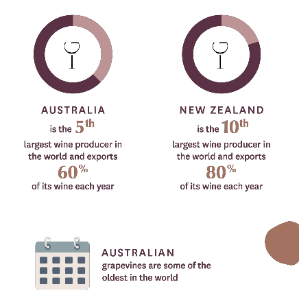 Australian & New Zealand Wine Facts