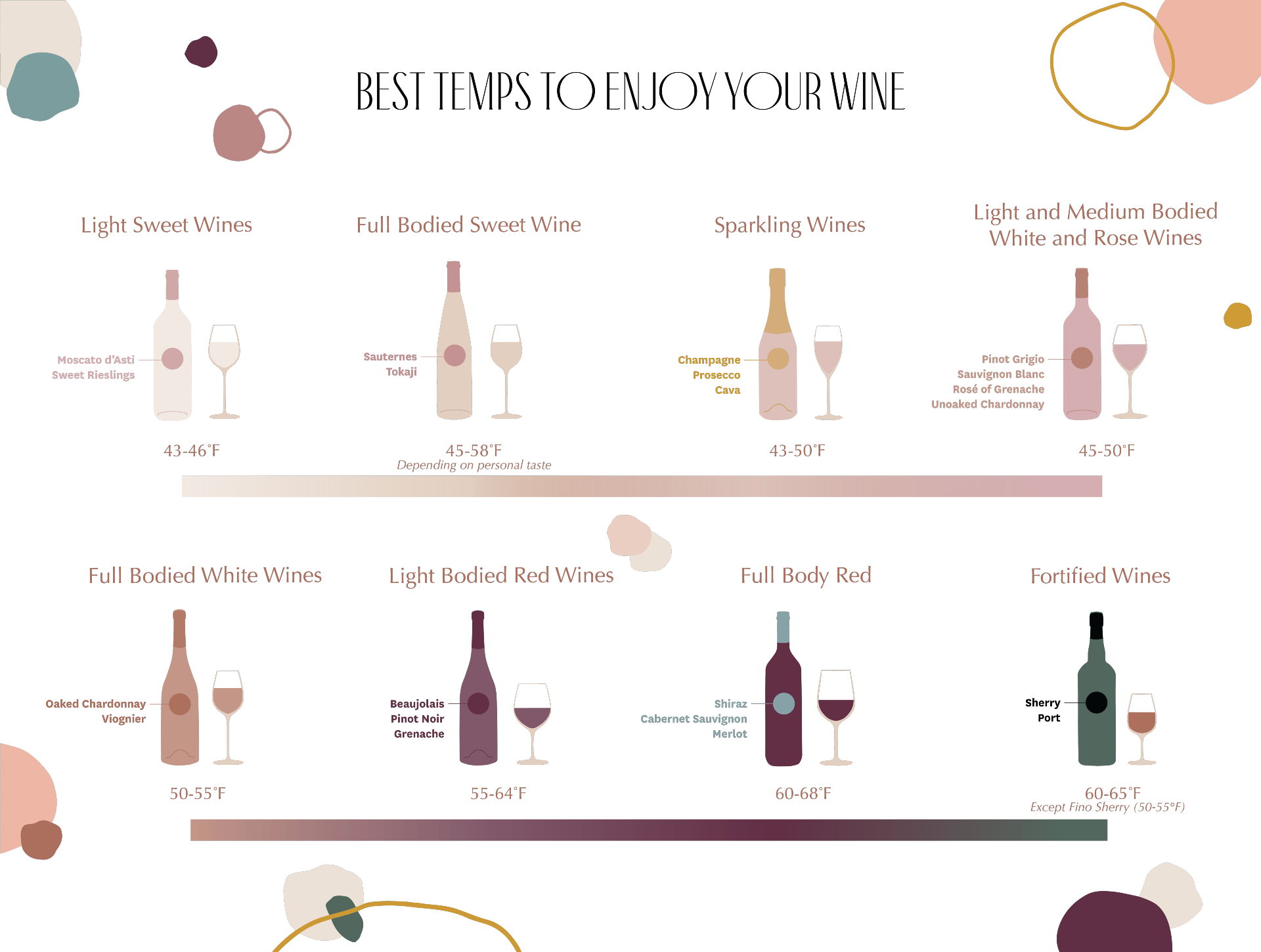 Best Temps for Serving Wine - Infographic
