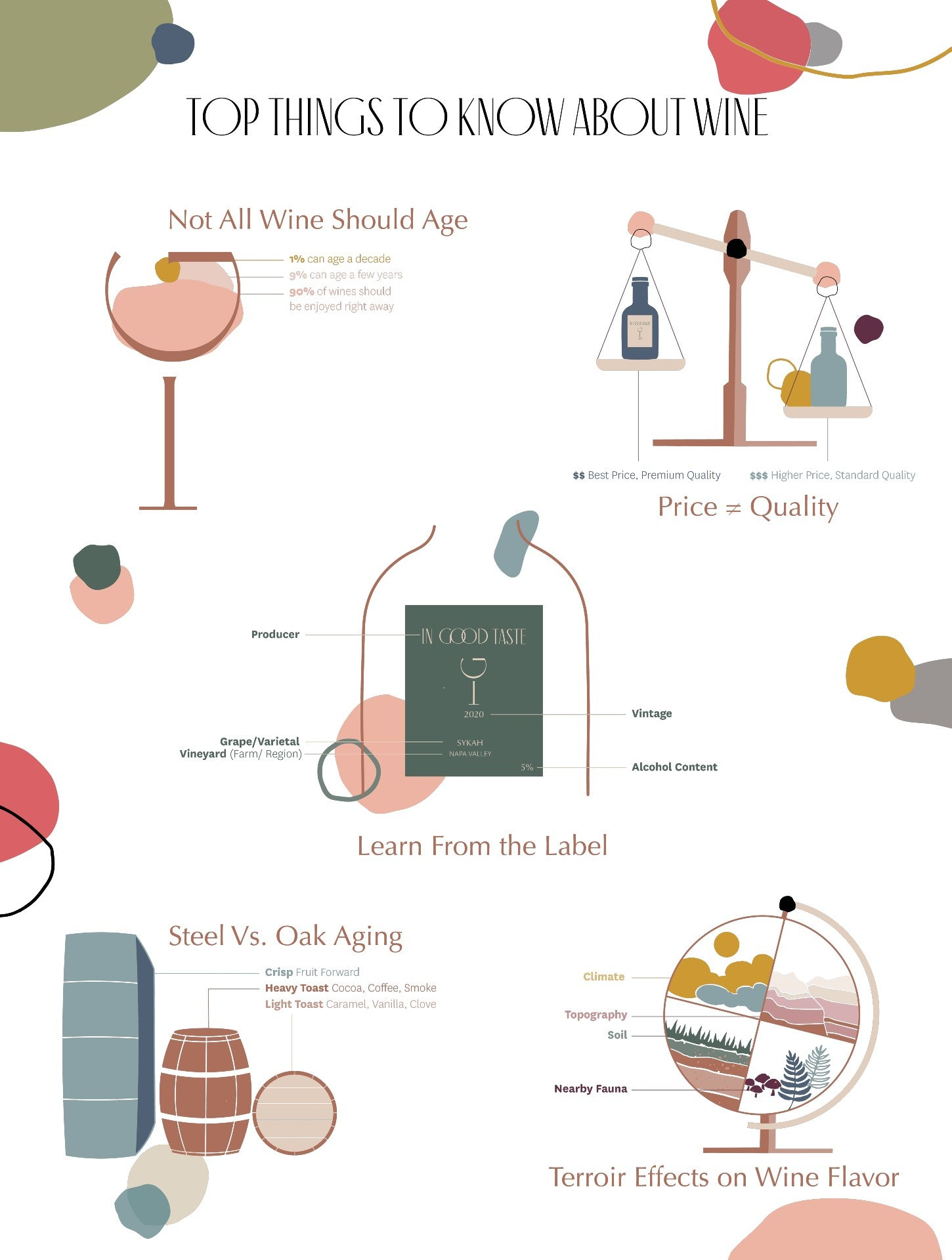 Things to Know About Wine, Infographic | In Good Taste Wines