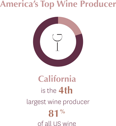 California Produces 81% of all US Wine