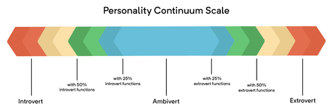 personality continnum or spectrum; extrovert and introvert