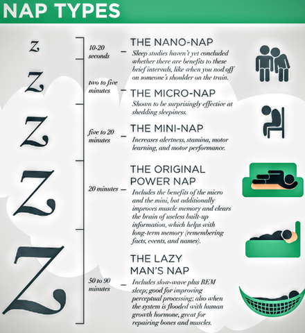 Types of nap, power nap time