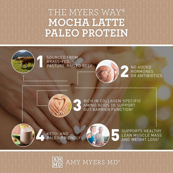 Paleo Protein - Mocha Latte - Keto and Paleo Friendly - The Myers Way® - Infographic - Amy Myers MD®