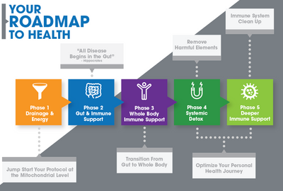 Your Roadmap to Health