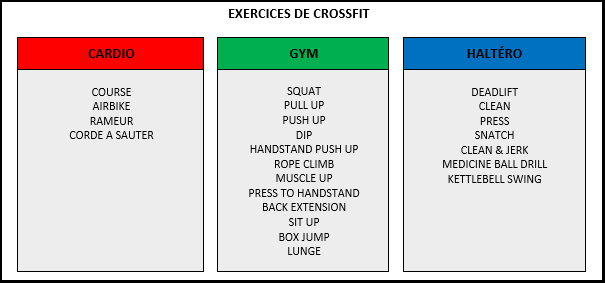 Programme Crossfit exercices