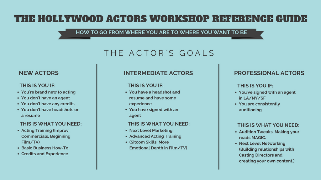 The Hollywood Actors Workshop Actor's Reference Guide