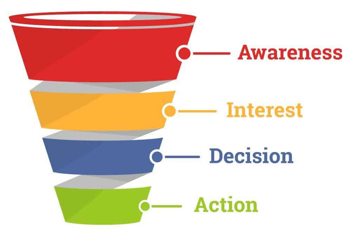 How to Build Successful Facebook Sales Funnel