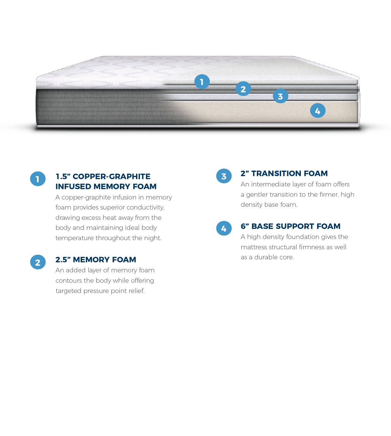 American Made Foam Mattress American Made Memory Foam Mattress Gel