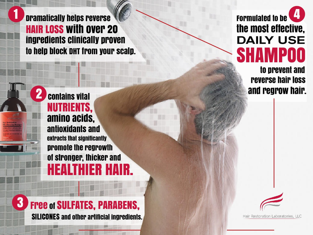 Infographic of how the Hair Restoration Laboratories DHT Blocking Shampoo can help reverse hair loss