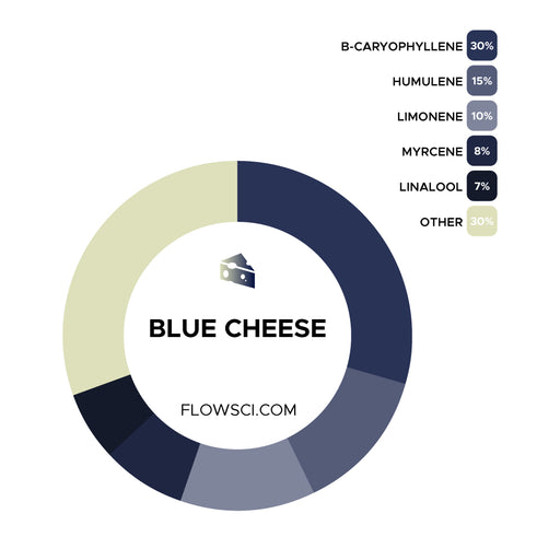 Blue Cheese Terpene Strain Profiles Flow Sci