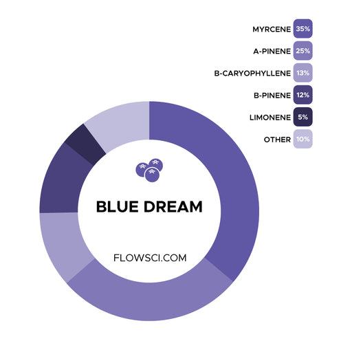 Blue Dream Terpene Strain Profiles Flow Sci
