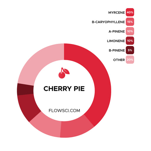 Cherry Pie Terpene Strain Profiles Flow Sci