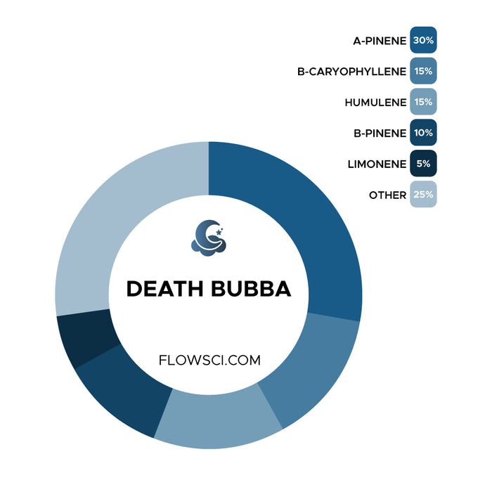 Death Bubba Terpene Strain Profiles Flow Sci