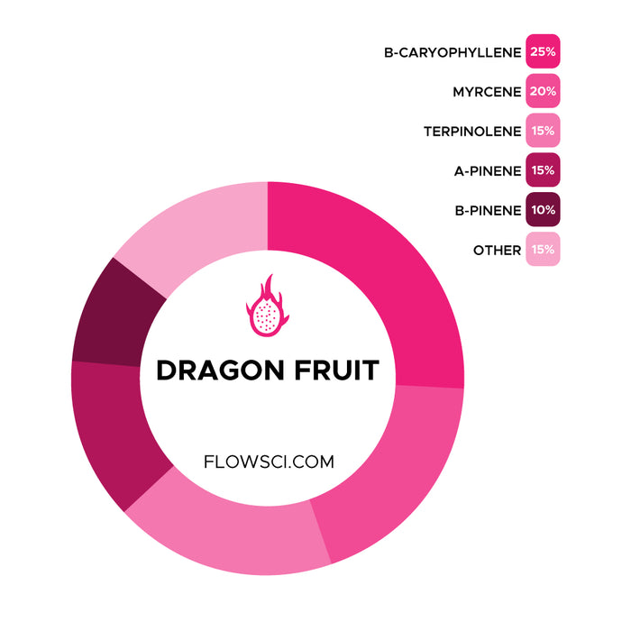Dragon Fruit Terpene Strain Profiles Flow Sci