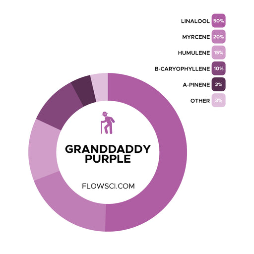 Granddaddy Purple Terpene Strain Profiles Flow Sci